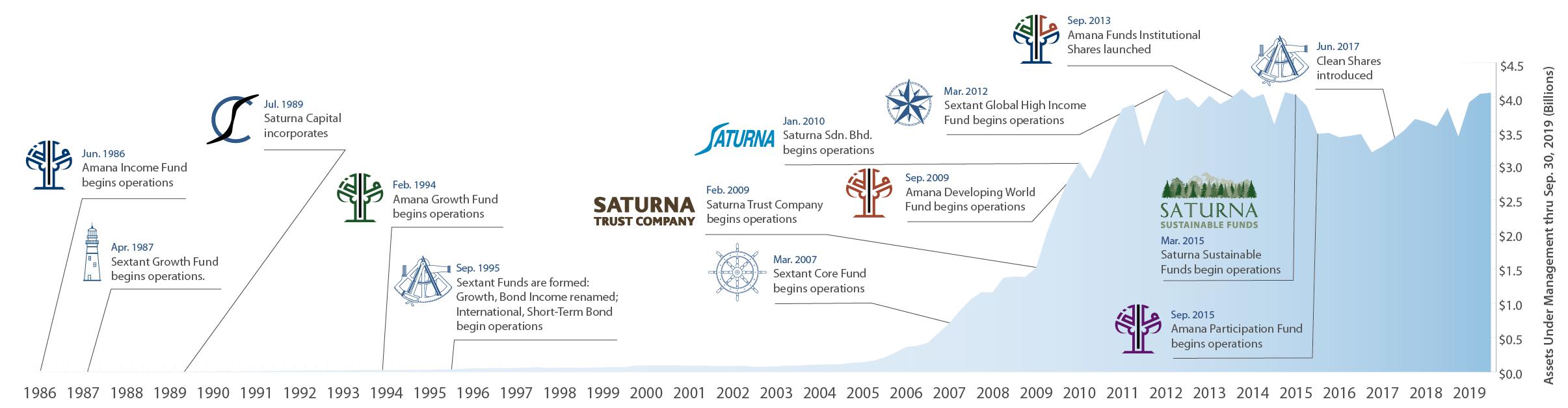 Saturna Capital AUM Timeline