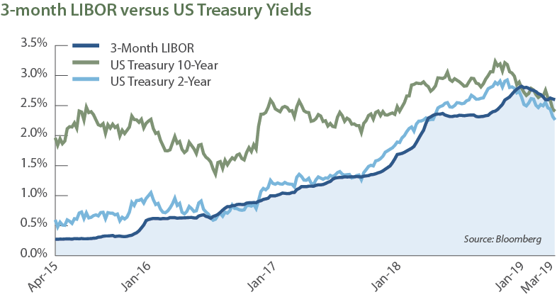 Treasurys vs LIBOR