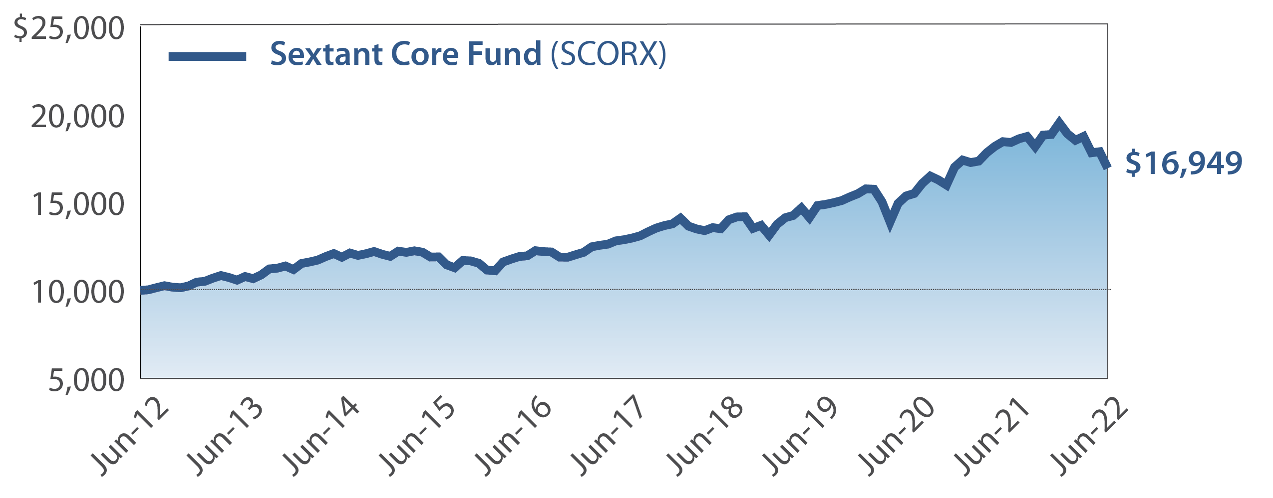 Sextant Core Fund Growth of $10,000