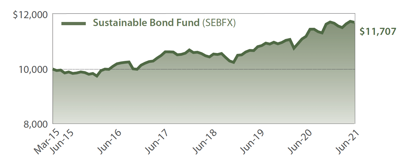 Saturna Sustainable Bond Fund Growth of $10,000