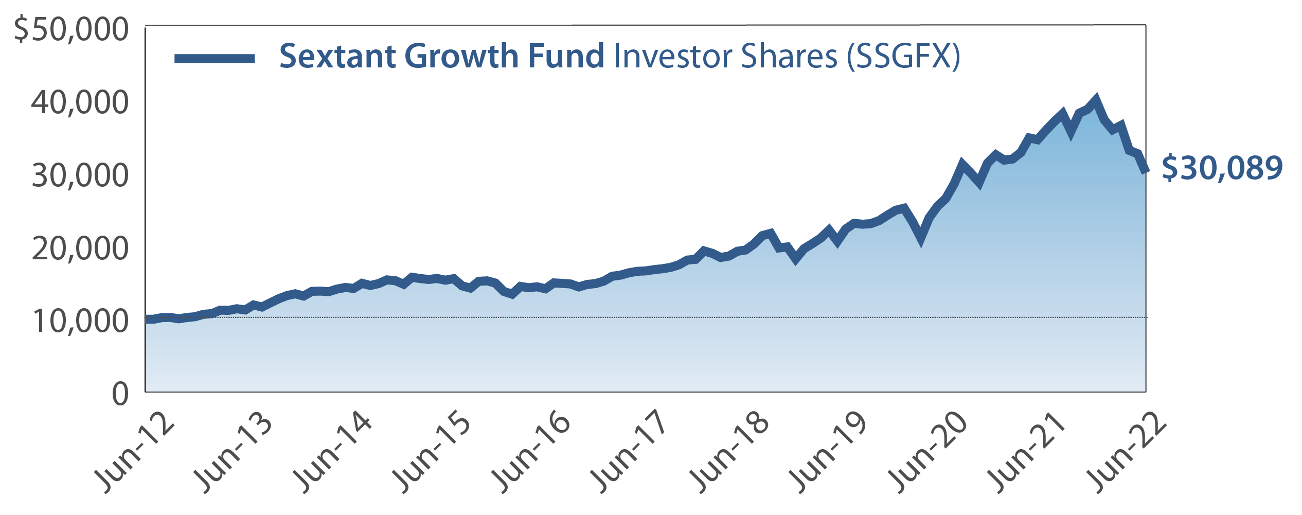 Sextant Growth Fund Growth of $10,000