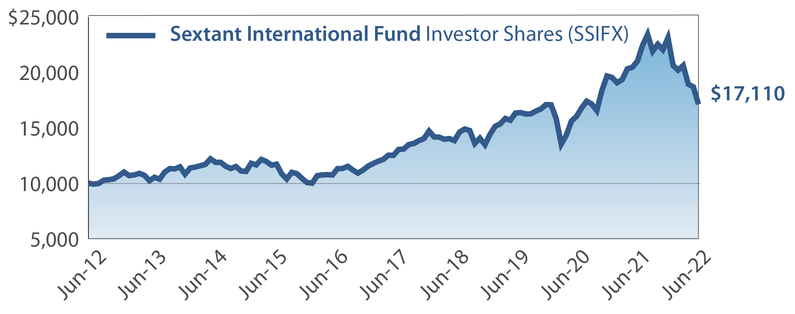 Sextant International Fund Growth of $10,000