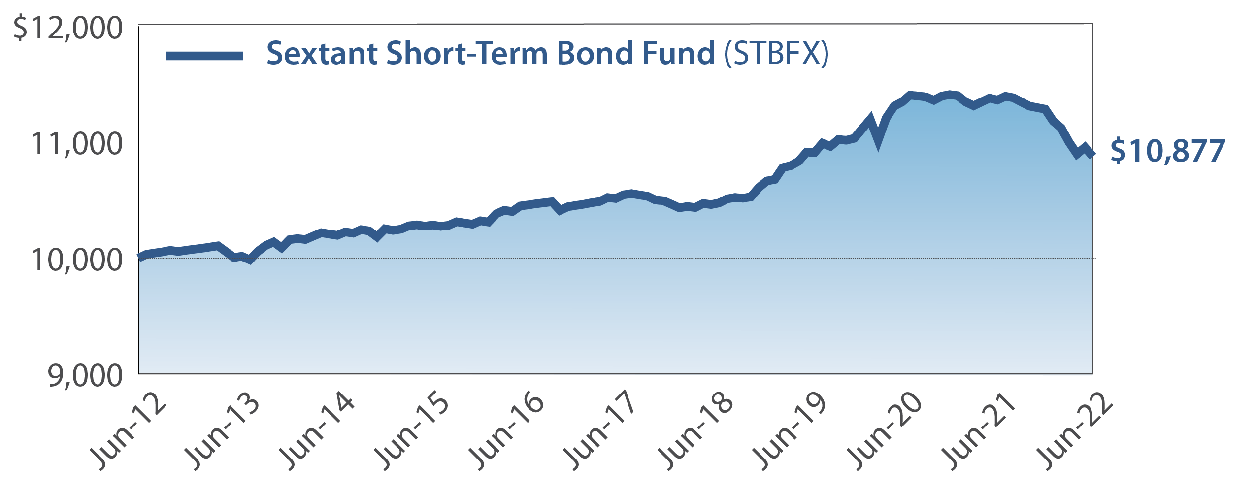 Sextant Short-Term Bond Fund Growth of $10,000