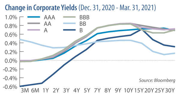 change in corporate yields