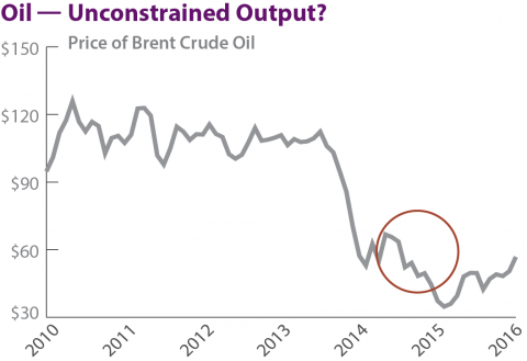 Oil - Unconstrained Output?