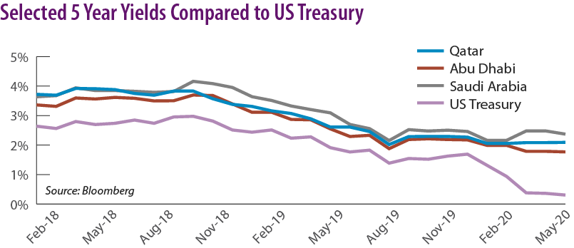 Selected 5 Year Yields Compared to US Treasury