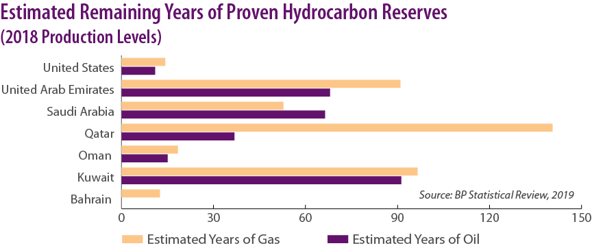 Estimated Remaining Years of Proven Hydrocarbon Reserves