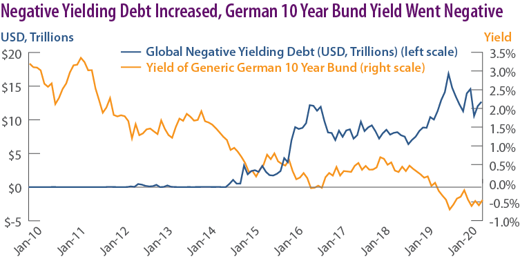 Negative Yielding Debt Increased, German 10 Year Bund Yield Went Negative