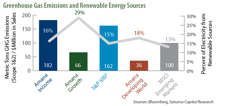 Greenhouse Gas Emissions and Renewable Energy Sources