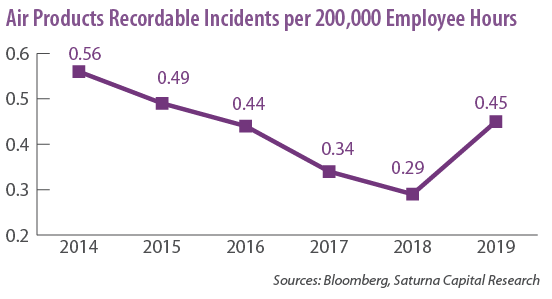 Air Products Recordable Incidents per 200,000 Employee Hours