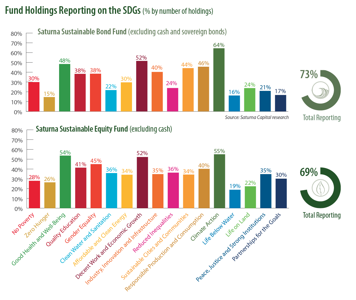 SDG Reporting By Fund