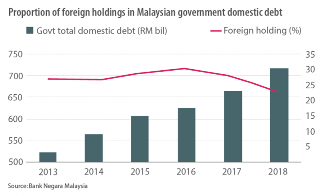 Proportion of foreign holdings in Malaysian government domestic debt