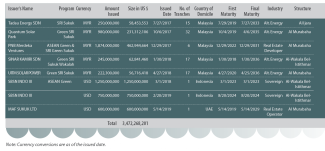 Green Sukuk Issuers