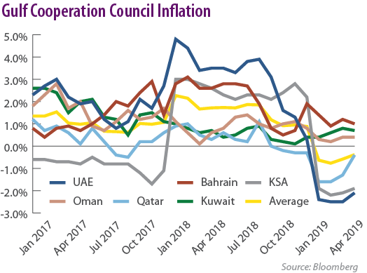 Gulf Cooperation Council Inflation