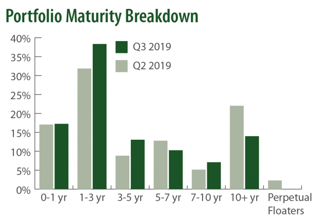 Q3 2019 Saturna Sustainable Bond Fund Maturity Buckets
