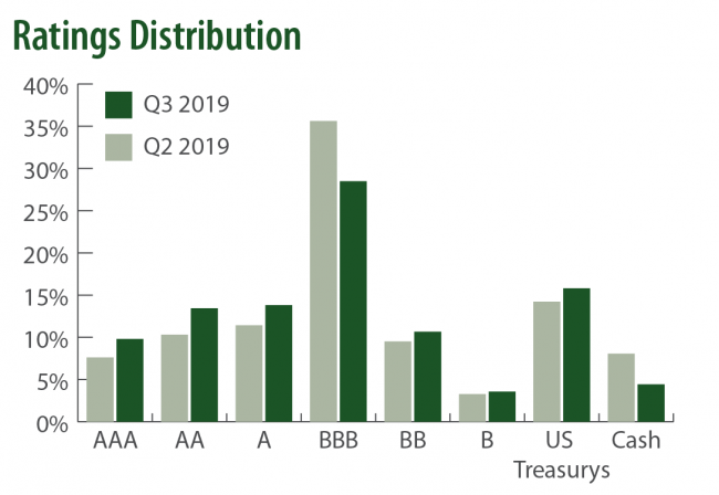 Q3 2019 Saturna Sustainable Bond Fund Ratings Distribution