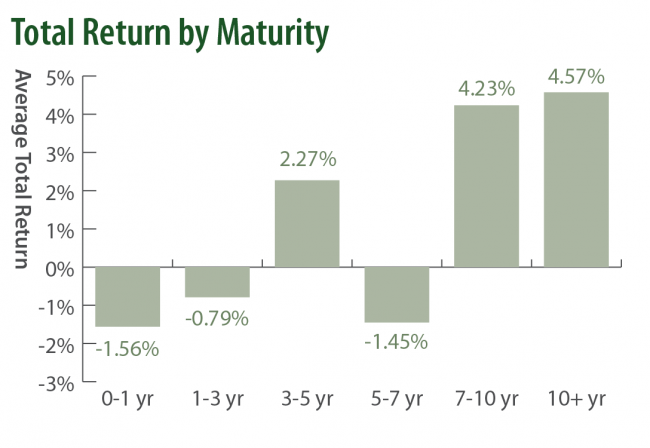 Q3 2019 Saturna Sustainable Bond Fund Return By Maturity