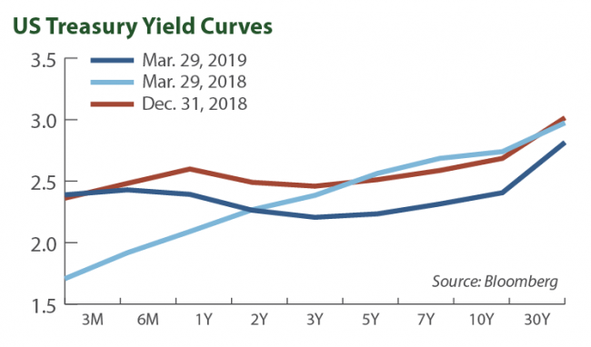US Treasury Yield Curves
