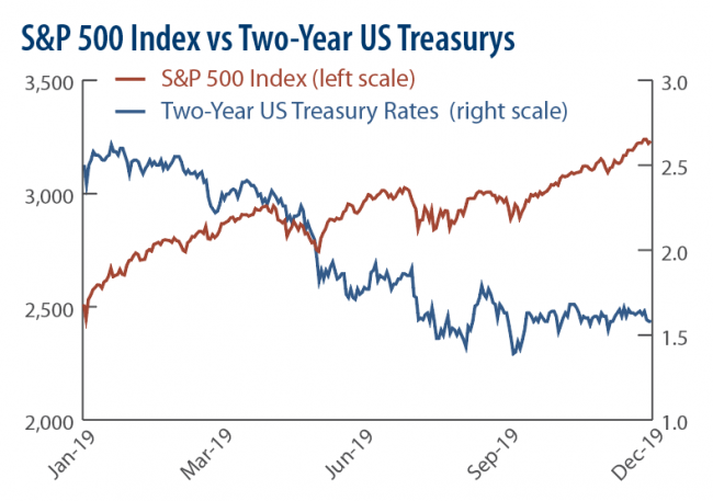 S&P 500 vs. Two-Year US Treasurys