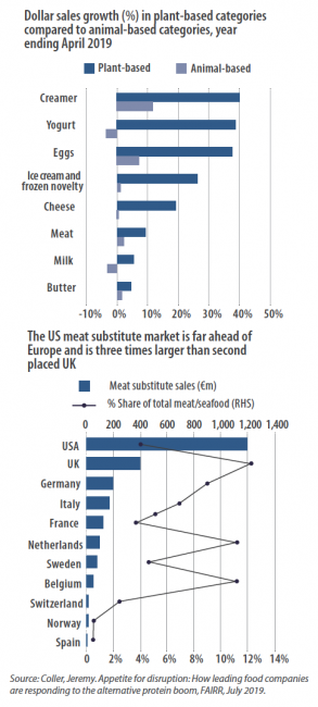 Dollar sales growth (%) in plant-based categories compared to animal-based categories, year ending April 2019. The US meat substitute market is far ahead of Europe and is three times larger than second placed UK
