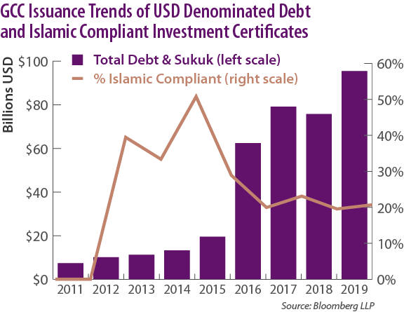GCC Sukuk Issuance