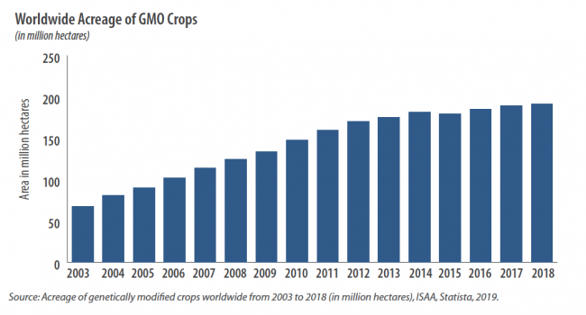 Worldwide Acreage of GMO Crops