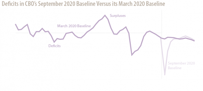 Deficits in CBO's September 2020 Baseline Versus its March 2020 Baseline