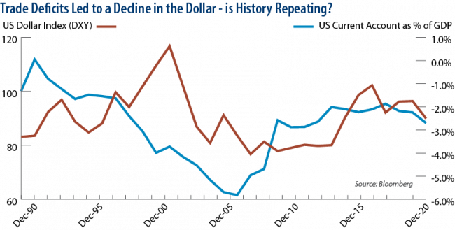 Trade Deficits Led to a Decline in the Dollar - is History Repeating?