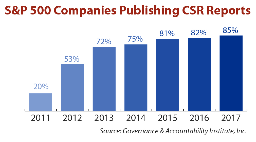 S&P 500 Companies Publishing CSR Reports chart