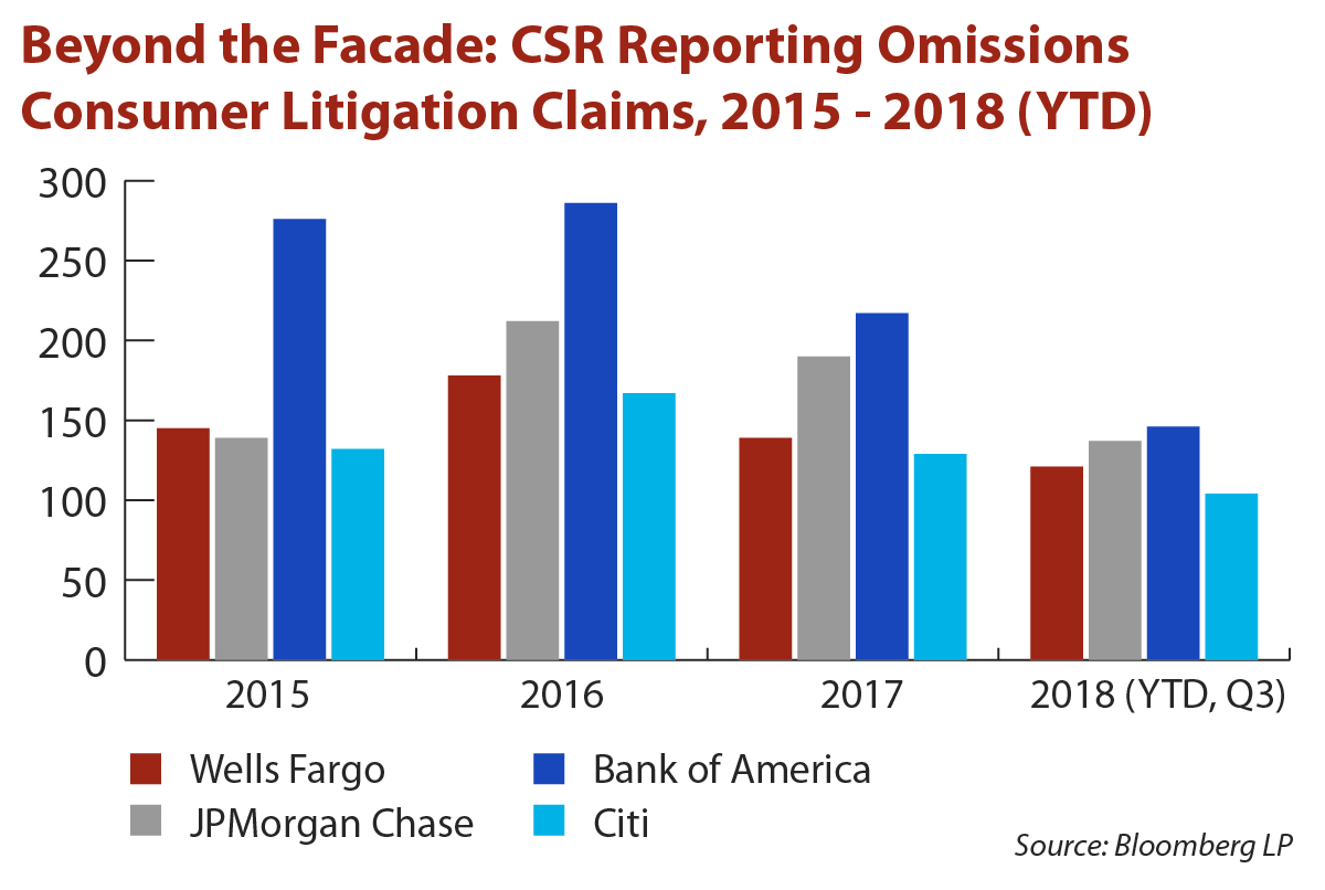 CSR Reporting Omissions Consumer Litigation Claims, 2015 - 2018 (YTD)