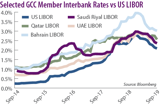 Selected GCC Member Interbank Rates vs US LIBOR