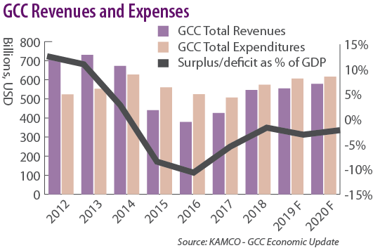GCC Revenues and Expenses
