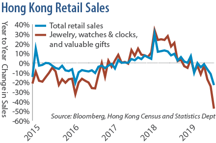 Hong Kong Retail Sales