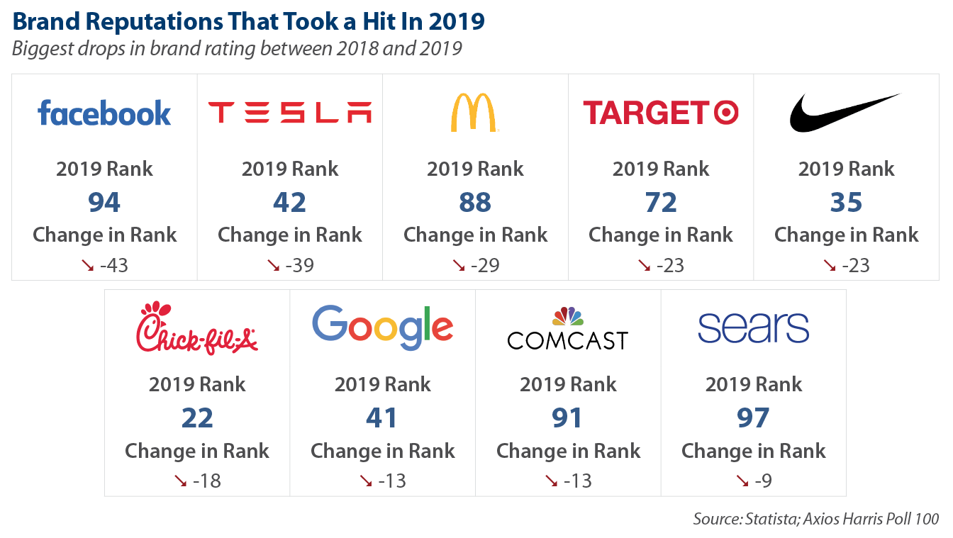 Brand Reputations That Took A Hit In 2019
