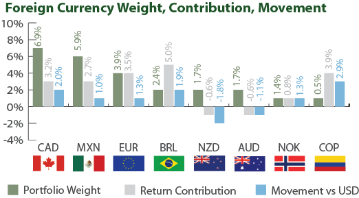 Sustainable Bond Fund - Currency Exposures