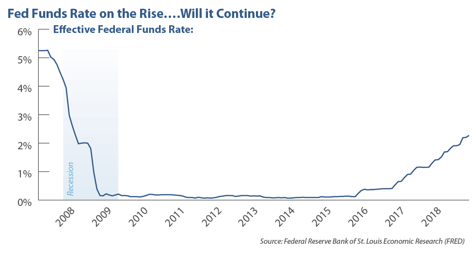 Fed Funds Rate on the Rise  . . . Will it Continue? Effective Federal Funds Rate 2008-2018