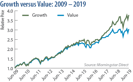 Growth versus Value: 2009 - 2019
