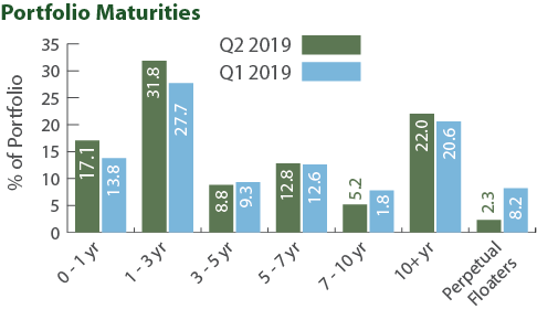 Sustainable Bond Fund - Portfolio Maturities
