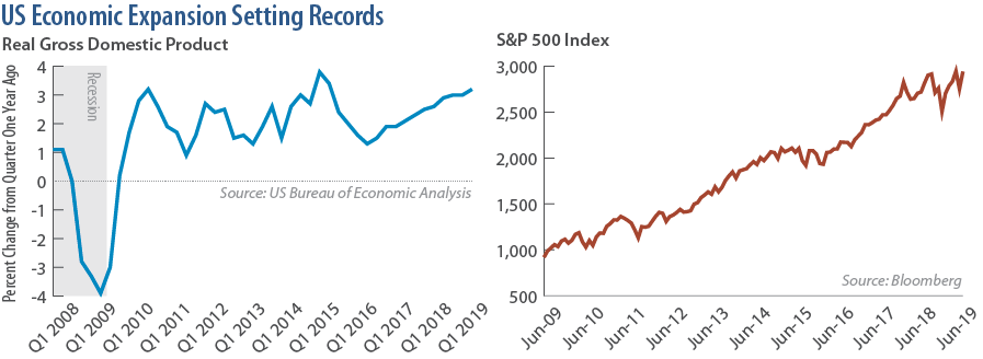US Economic Expansion Setting Records (Real Gross Domestic Product and S&P 500 Index)