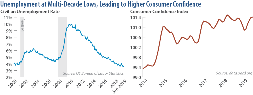 Unemployment at Multi-Decade Lows, Leading to Higher Consumer Confidence
