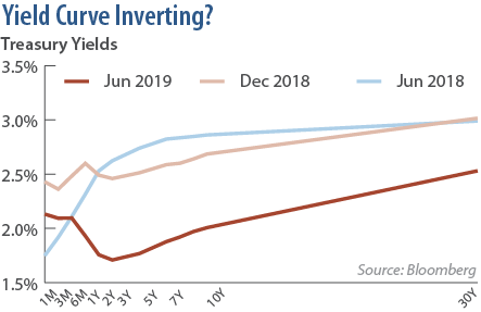 Yield Curve Inverting? Treasury Yields